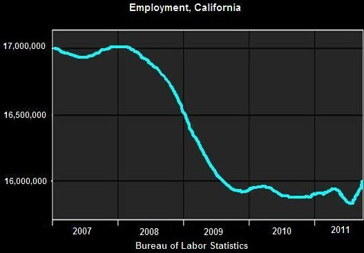 calif-employment2