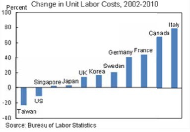bls-white_house-graph_unit-labor-cost