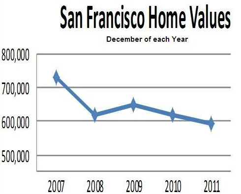sf-home-values-2