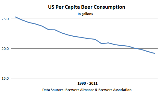 US-Graph-per-capita-beer-consumption-1990-2011