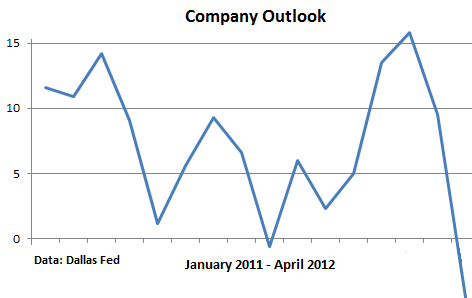 Dallas-Fed-Company-Outlook-April-2012