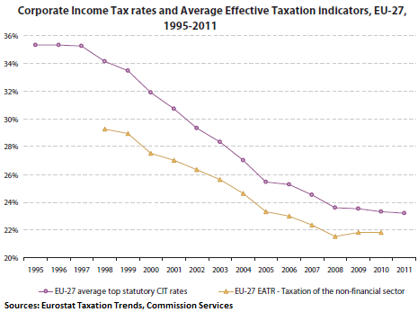 EU-Corporate-Income-Taxes-graph-1995-2011