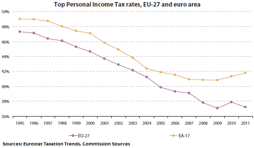 EU-Personal-Income-Tax-Rates-1995-2011