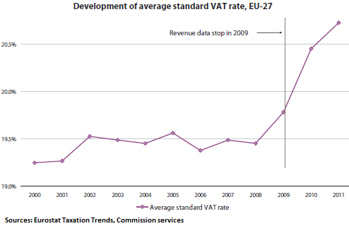 EU-average-standard-VAT-rates-1995-2011