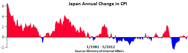 Japan-inflation-deflation-annual-change-CPI