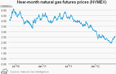 US-Natural-Gas-price