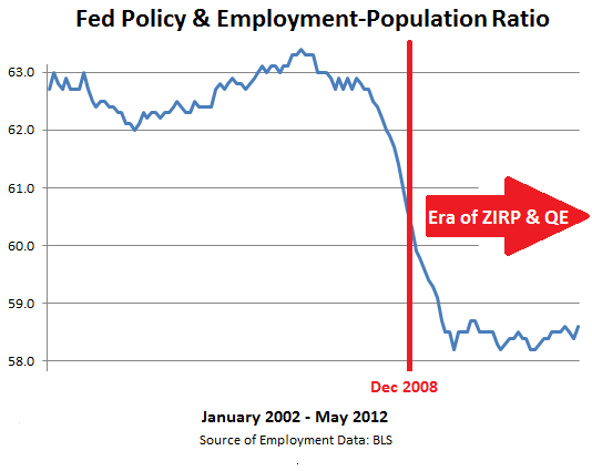 Fed-Policy-effect-Employment-Population-ratio