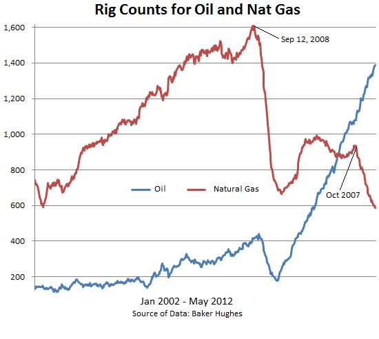 NatGas-2002-2012-rig-count-oil-natgas