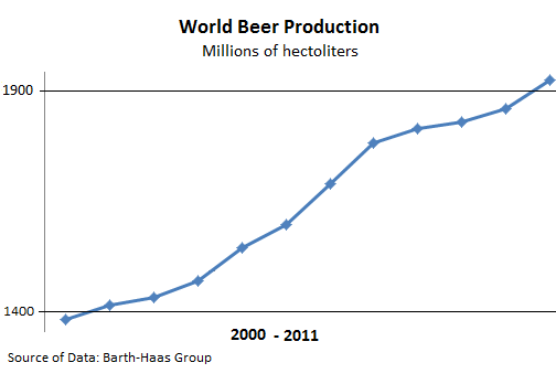Beer-World-Production-2000_2011