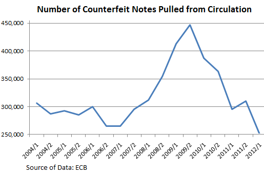 ECB-counterfeit-euro-notes-pulled
