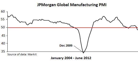 JPMorgan-Global-Mfg-PMI