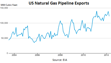 NatGas-US-Pipeline-Exports