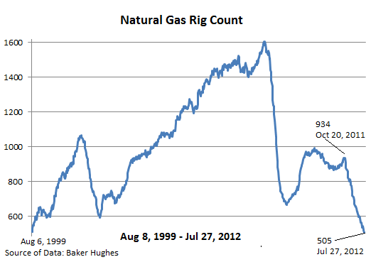 Natural-gas-rig-count-2012-07-27
