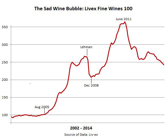 Wine-bubble-Fine-Wines-Liv-ex-100