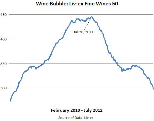 Wine-bubble-Fine-Wines-Liv-ex-50