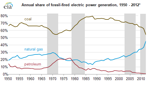 natural-gas_coal-for-power-generation