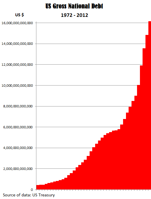 Us national debt in a year ill add another ugly data point us gross national debt 1972 2012 graph sciox Image collections