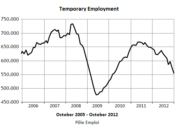 France-Temporary-Employment_2005-2012