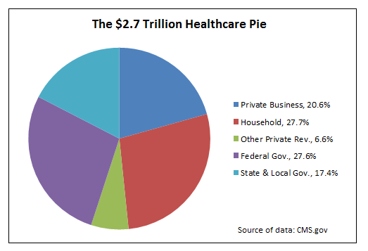 US-Healthcare-pie-2012-by-source