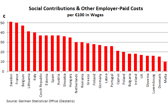 European-cost-of-social-contribution+other-2012-enormous-differences