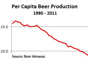 US-Beer-Per-capita-production-1980-2011