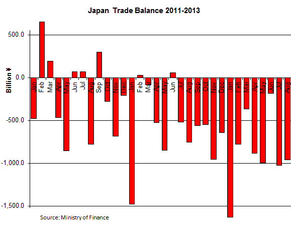 Japan-Trade-Balance-2011-2012-2013[1]