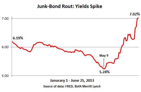 US-Junk-bond-rout-2013-Jan_Jun