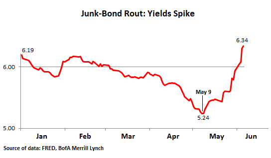US-Junk-bond-rout-2013-May_Jun