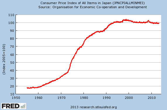 Japan-Inflation-Deflation-1955-2013