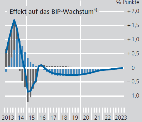 Japan-effect-of-monetary-policy-on-GDP-growth_by-Bundesbank