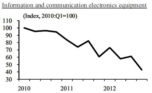 Japan-industrial-production-IT_Comm_Electronics-2010-2013