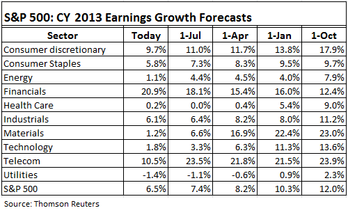 US-SP500-Shrinking-CY-2013-Earnings-growth-forecasts