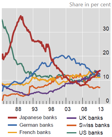 Japan-banks-cross-border-lending-v-banks-from-other-countries[1]