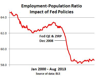 US-BLS-Employment-Population-ration-2002-2013_August