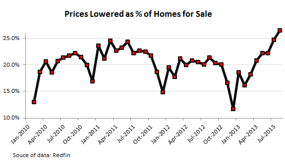 US-home-prices-lowered-as-percent-of-sales-2010-2013