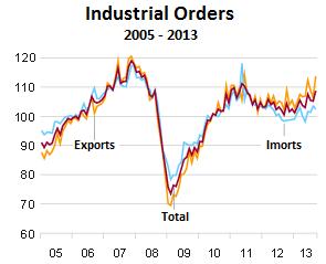 Germany-industrial-orders-2005_2013