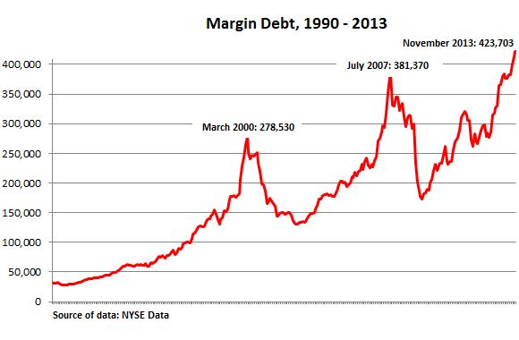 US-NYSE-margin-debt_1990-2013
