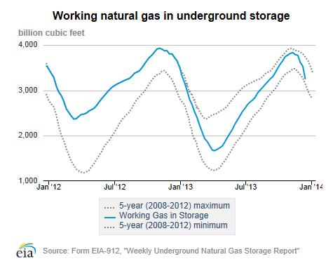 US-Natural-Gas-underground-storage-2013-12-19