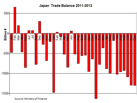 Japan-Trade-Balance-2011-2013_12