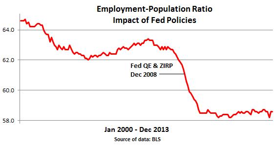 US-Employment-Population-ratio-2000_to_dec-2013