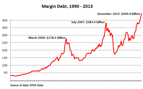 US-NYSE-margin-debt_1990-2013_Dec
