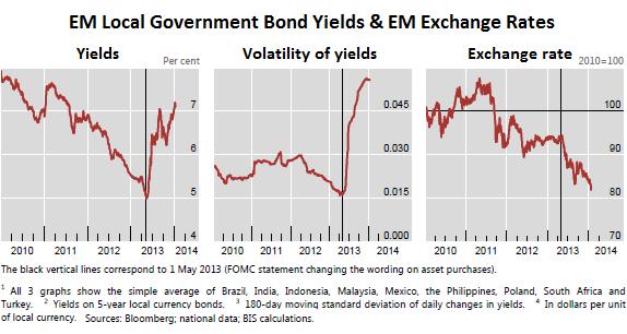 Emerging-Markets_Bond-yields-volatility-exchange-rates_BIS