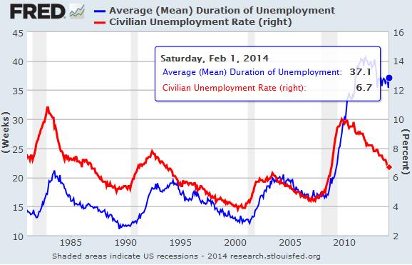 US-Duration-of-Unemployment_Unemployment-Rate
