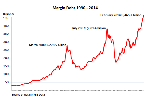 US-NYSE-margin-debt_1990-2014_Feb