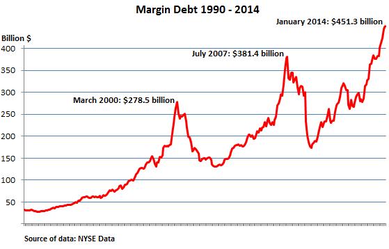 US-NYSE-margin-debt_1990-2014_Jan