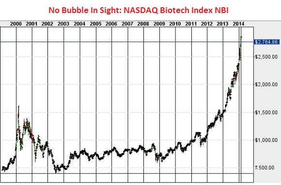US-Nasdaq-Biotech-Index_2000-2014