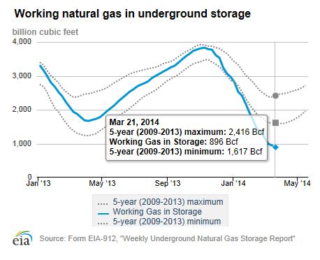 US-NatGas-Storage-2014-03-21