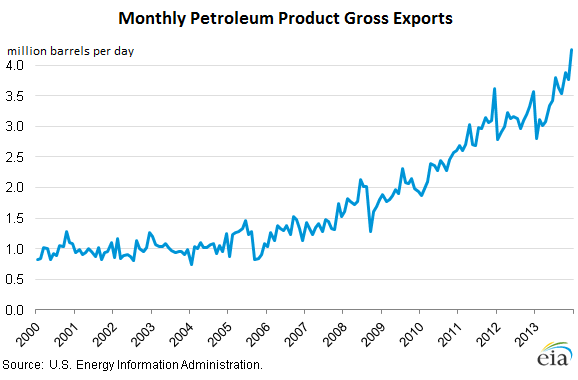 US-Petroleum-products-gross-exports-2000_2013