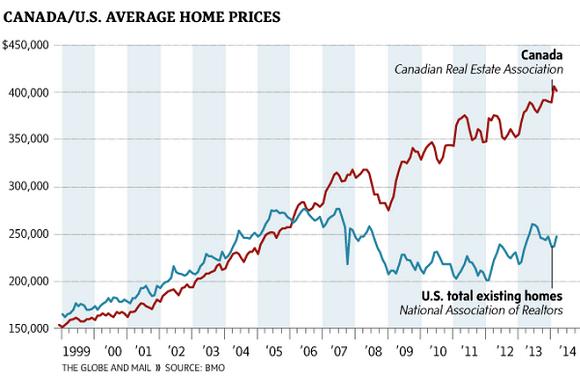 Canada Us Home Price Bubble