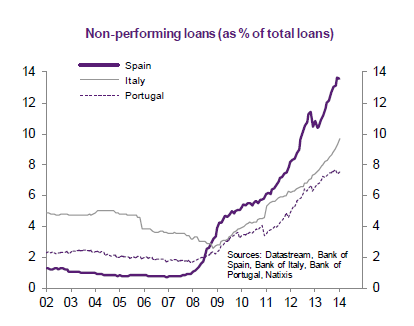 Eurozone-nonperforming-loans_2002-2014